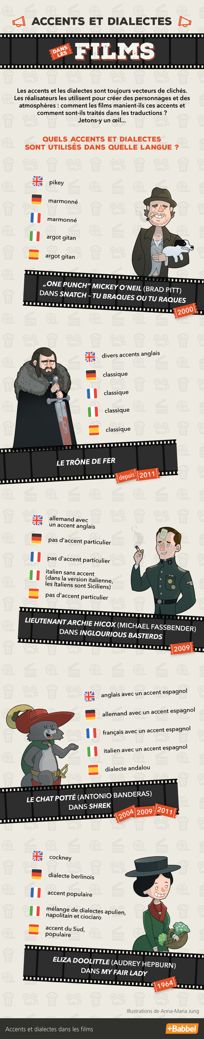 Version originale vs. version doublée : dialectes et accents au cinéma